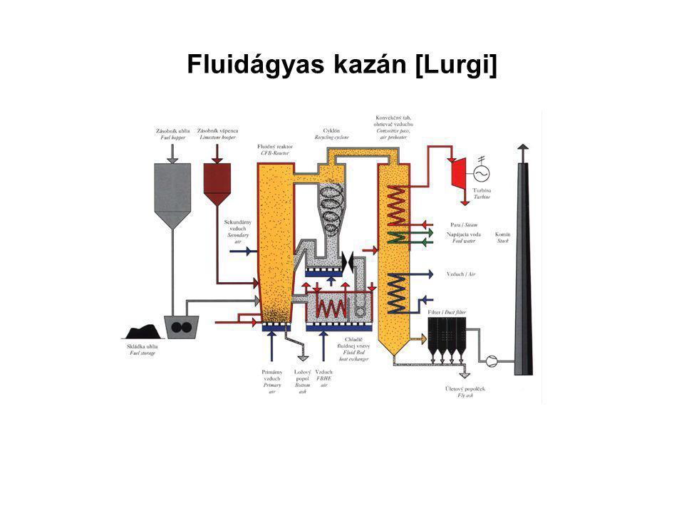 Fluidágyas kazán [Lurgi]