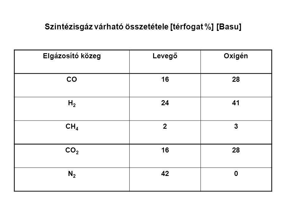 Szintézisgáz várható összetétele [térfogat %] [Basu] Elgázosító közegLevegőOxigén CO1628 H2H2 2441 CH 4 23 CO 2 1628 N2N2 420