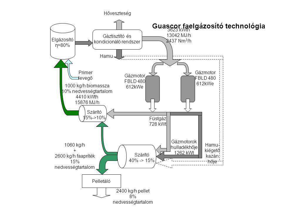 Elgázosító η≈80% Gáztisztító és kondicionáló rendszer Hőveszteség Hamu Szárító 15%->10% Primer levegő Gázmotor FBLD 480 612kWe Füstgáz 728 kWt 1000 kg