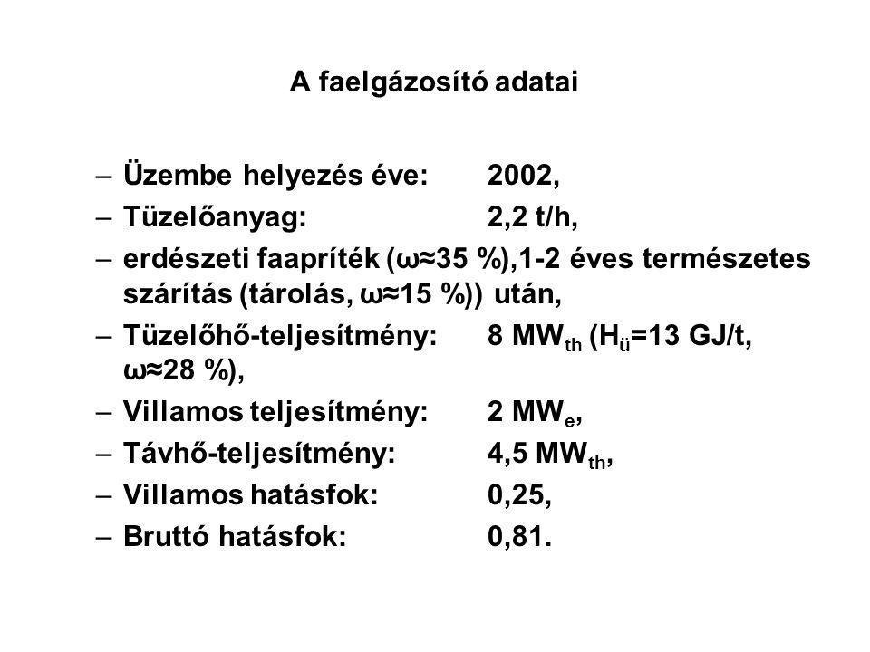 A faelgázosító adatai –Üzembe helyezés éve:2002, –Tüzelőanyag:2,2 t/h, –erdészeti faapríték (ω≈35 %),1-2 éves természetes szárítás (tárolás, ω≈15 %))