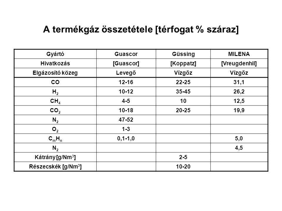 A termékgáz összetétele [térfogat % száraz] GyártóGuascorGüssingMILENA Hivatkozás[Guascor][Koppatz][Vreugdenhil] Elgázosító közegLevegőVízgőz CO12-162