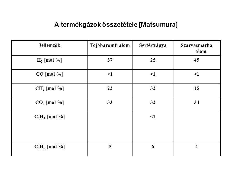 A termékgázok összetétele [Matsumura] JellemzőkTojóbaromfi alomSertéstrágyaSzarvasmarha alom H 2 [mol %]372545 CO [mol %]<1 CH 4 [mol %]223215 CO 2 [m