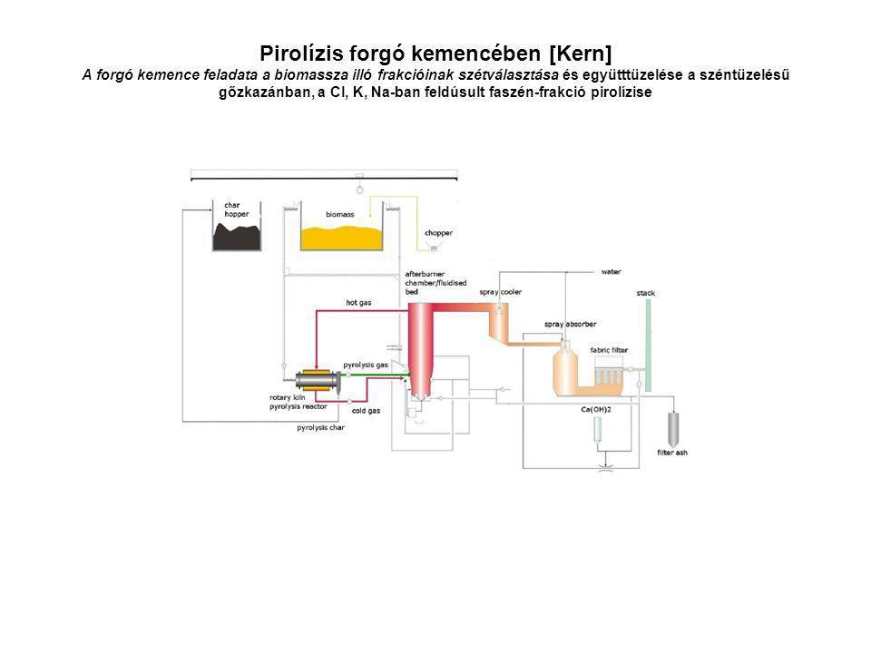 Pirolízis forgó kemencében [Kern] A forgó kemence feladata a biomassza illó frakcióinak szétválasztása és együtttüzelése a széntüzelésű gőzkazánban, a