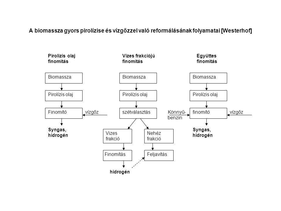 A biomassza gyors pirolízise és vízgőzzel való reformálásának folyamatai [Westerhof] Pirolízis olaj finomítás Vizes frakciójú finomítás Együttes finom