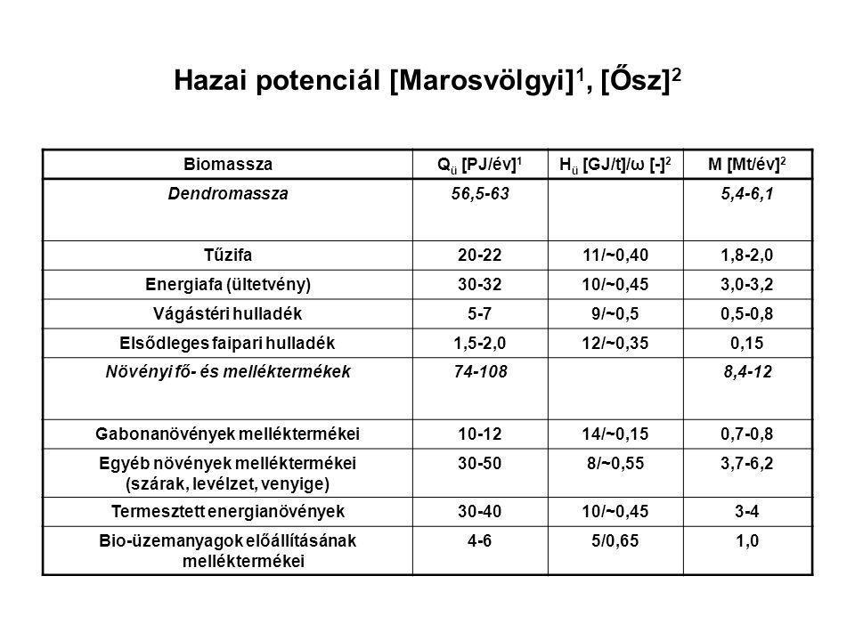 Hazai potenciál [Marosvölgyi] 1, [Ősz] 2 BiomasszaQ ü [PJ/év] 1 H ü [GJ/t]/ω [-] 2 M [Mt/év] 2 Másodlagos biomassza18,7-231,0-1,1 Hígtrágya0,7-1,020/0,00,05 Állati hulladékok, melléktermékek13-1520/0,00,65-0,75 Feldolgozási hulladékok5-720/0,00,25-0,35 Harmadlagos biomassza54-1349-23 Élelmiszeripari hulladékok3-56/0,60,5-0,8 Élelmezési hulladékok6-96/0,61-1,5 Szennyvíz-iszap15-405/0,62,5-8,0 Kommunális biohulladékok30-806/0,65-13 Összesen203-32823,8-42,2