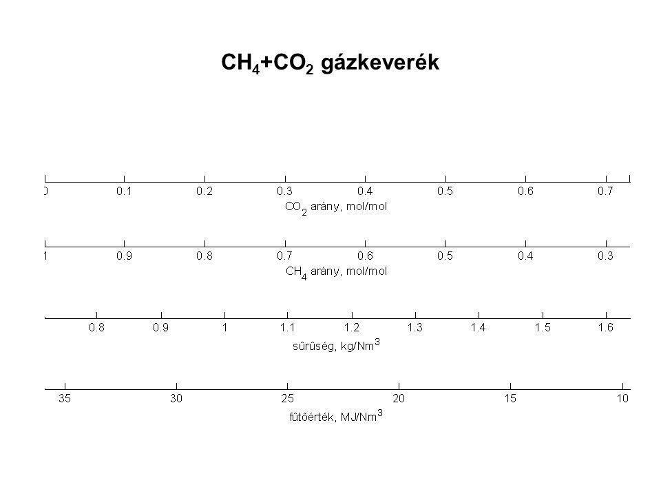 CH 4 +CO 2 gázkeverék