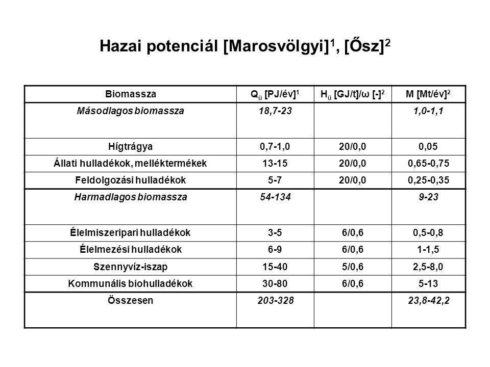 Hazai potenciál [Marosvölgyi] 1, [Ősz] 2 BiomasszaQ ü [PJ/év] 1 H ü [GJ/t]/ω [-] 2 M [Mt/év] 2 Másodlagos biomassza18,7-231,0-1,1 Hígtrágya0,7-1,020/0