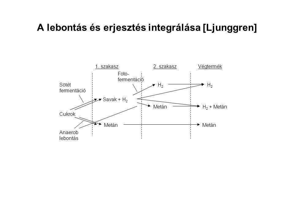 A lebontás és erjesztés integrálása [Ljunggren] Cukrok 1. szakasz Metán Savak + H 2 Metán H2H2 H2H2 H 2 + Metán 2. szakaszVégtermék Anaerob lebontás F
