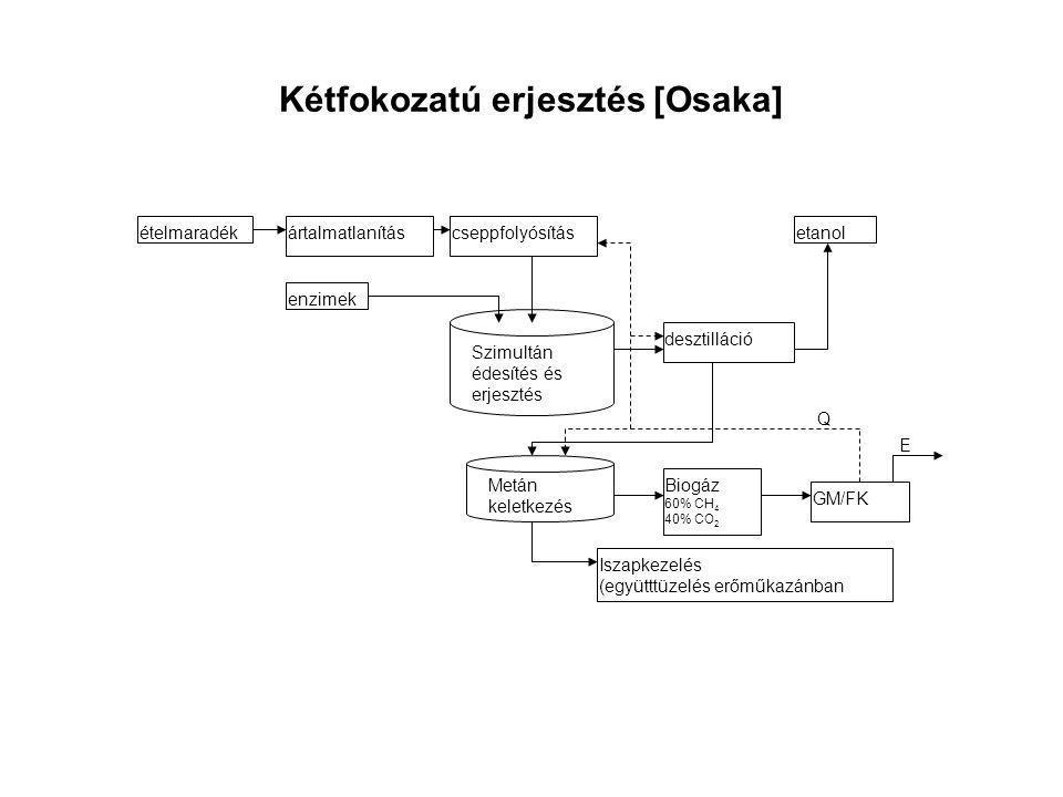 Kétfokozatú erjesztés [Osaka] ételmaradék enzimek ártalmatlanításcseppfolyósítás Szimultán édesítés és erjesztés desztilláció etanol Metán keletkezés