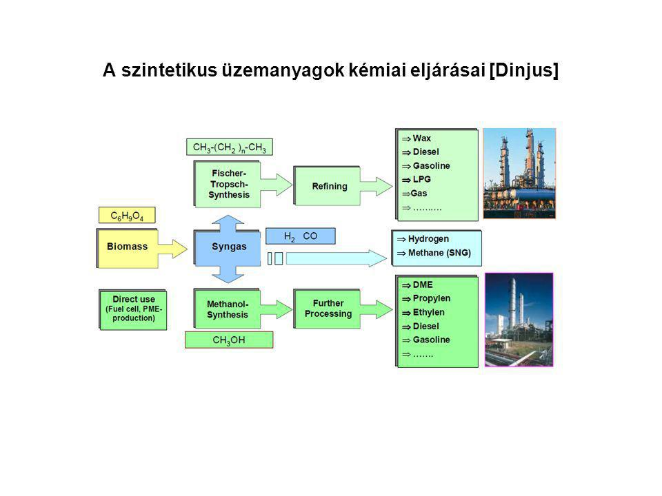 A szintetikus üzemanyagok kémiai eljárásai [Dinjus]