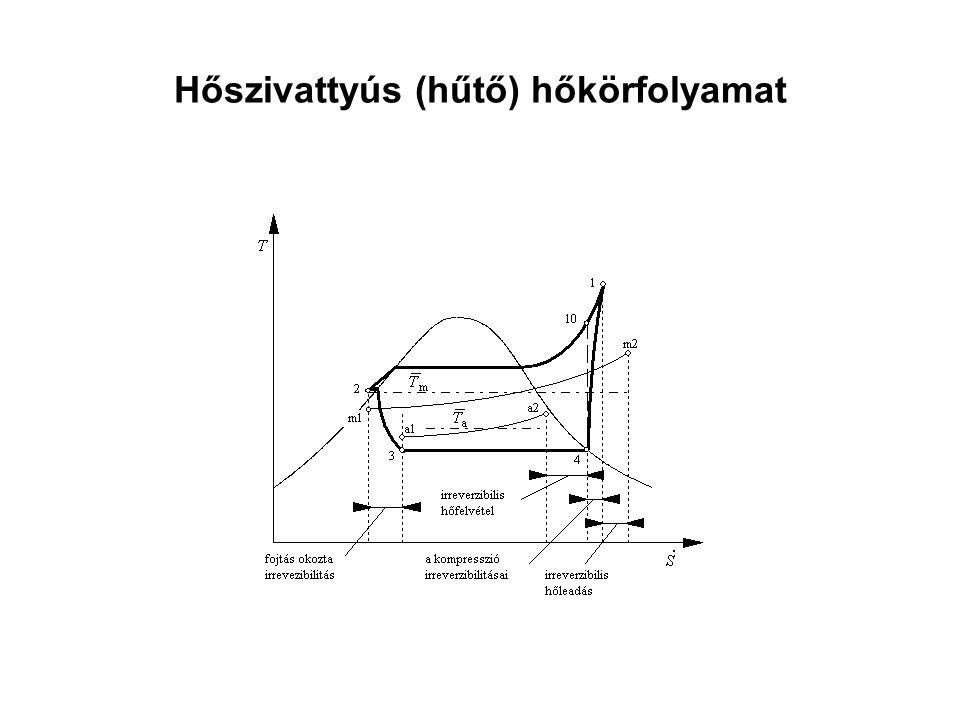 Hőszivattyús (hűtő) hőkörfolyamat