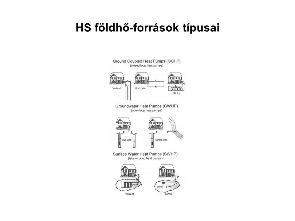 HS földhő-források típusai