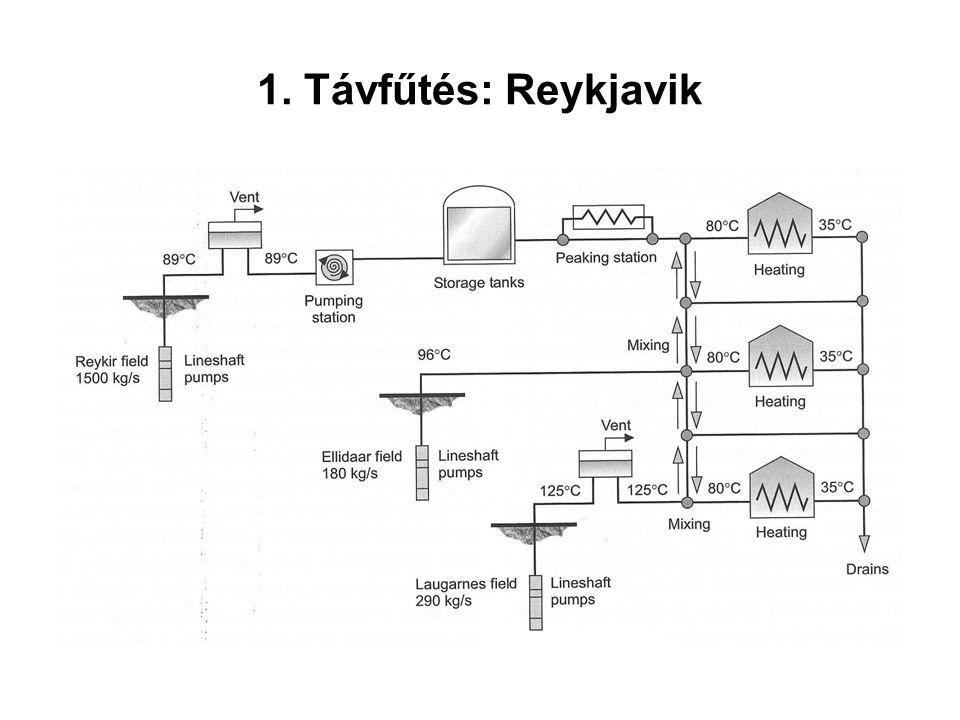 1. Távfűtés: Reykjavik