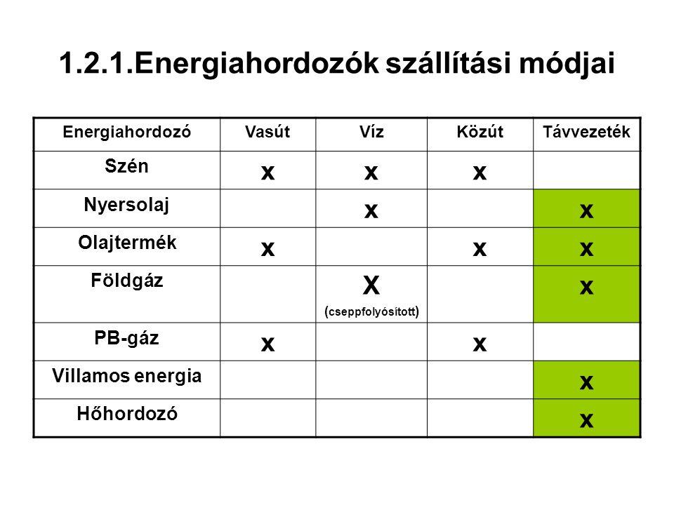 1.2.1.Energiahordozók szállítási módjai EnergiahordozóVasútVízKözútTávvezeték Szén xxx Nyersolaj xx Olajtermék xxx Földgáz X ( cseppfolyósított ) x PB