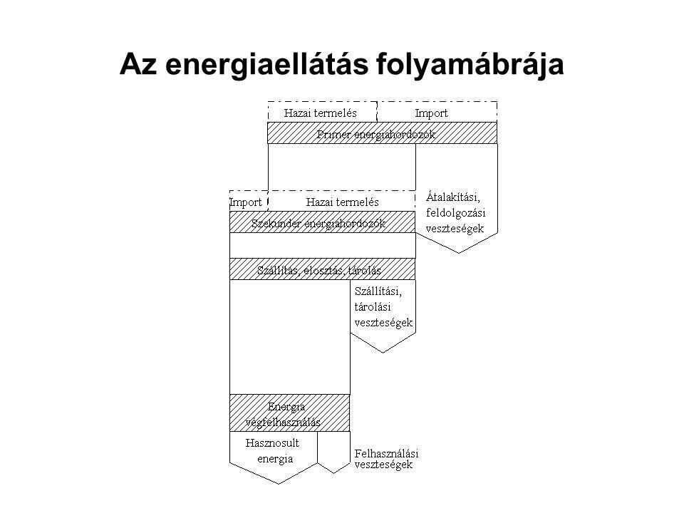 Az energiaellátás folyamábrája