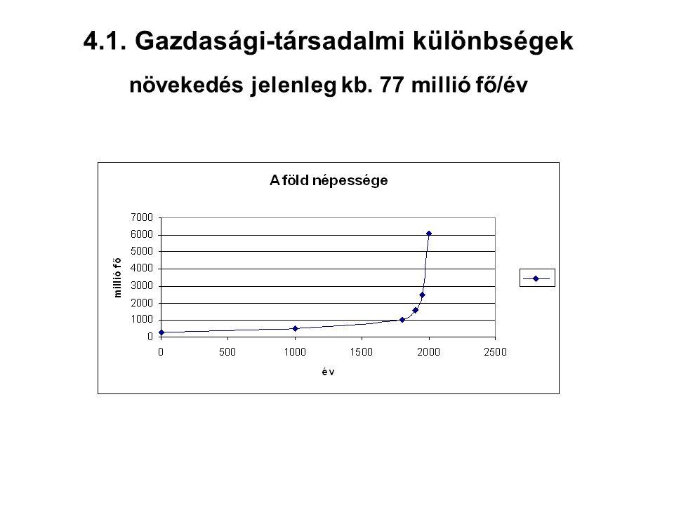 4.1. Gazdasági-társadalmi különbségek növekedés jelenleg kb. 77 millió fő/év