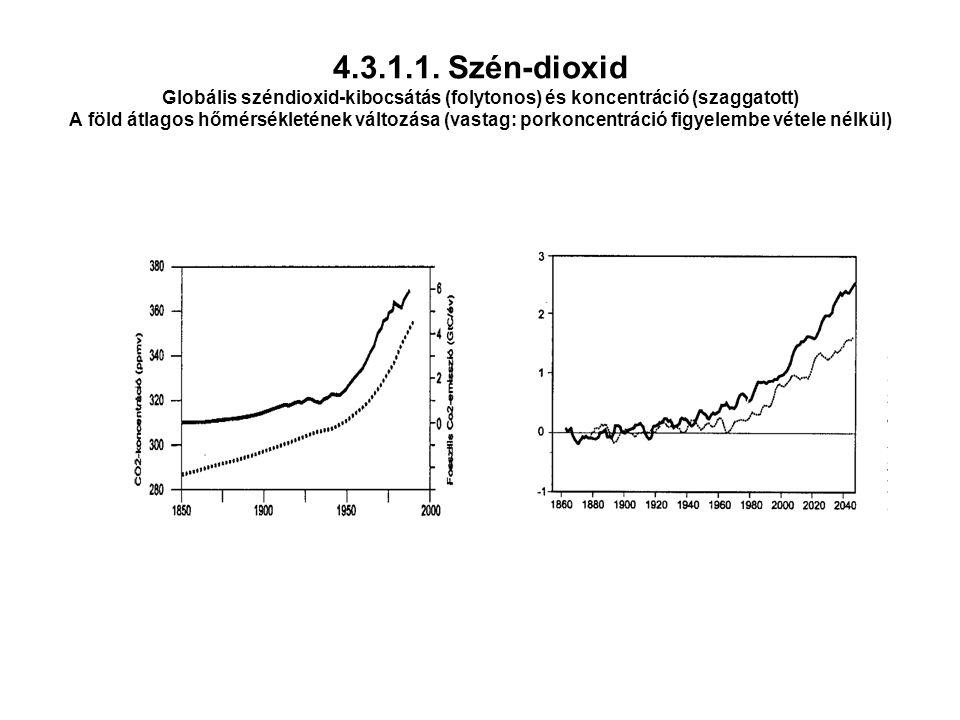 4.3.1.1. Szén-dioxid Globális széndioxid-kibocsátás (folytonos) és koncentráció (szaggatott) A föld átlagos hőmérsékletének változása (vastag: porkonc