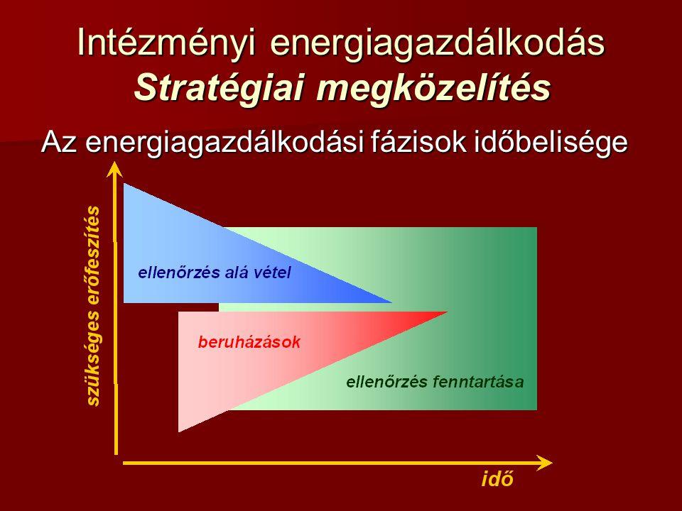 Intézményi energiagazdálkodás Stratégiai megközelítés Az energiagazdálkodási fázisok időbelisége