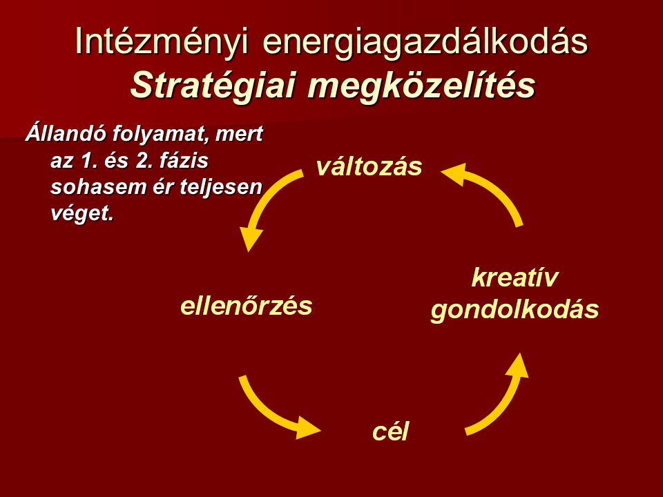 Intézményi energiagazdálkodás Stratégiai megközelítés Állandó folyamat, mert az 1. és 2. fázis sohasem ér teljesen véget.