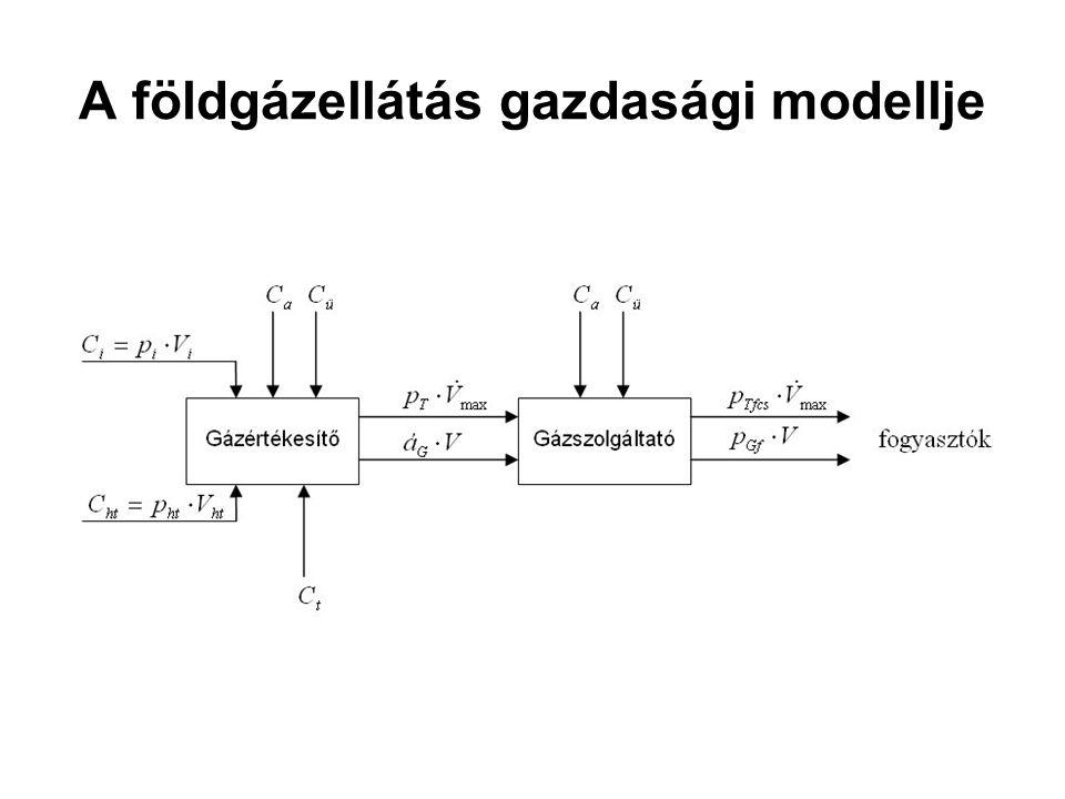 A földgázellátás gazdasági modellje