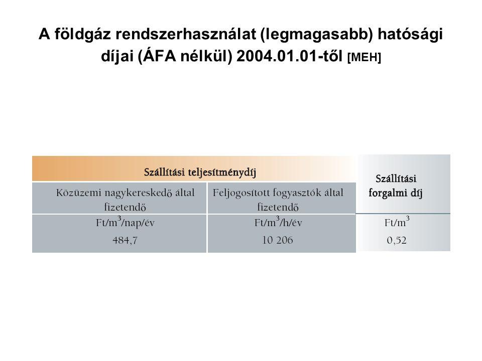A földgáz rendszerhasználat (legmagasabb) hatósági díjai (ÁFA nélkül) 2004.01.01-től [MEH]