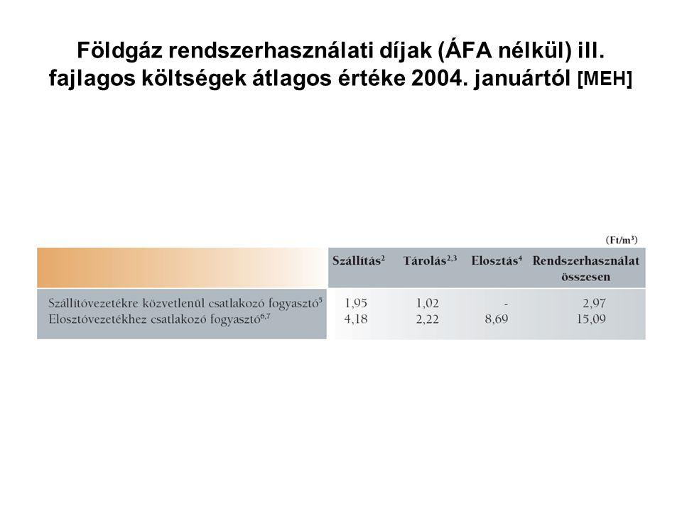 Földgáz rendszerhasználati díjak (ÁFA nélkül) ill. fajlagos költségek átlagos értéke 2004. januártól [MEH]