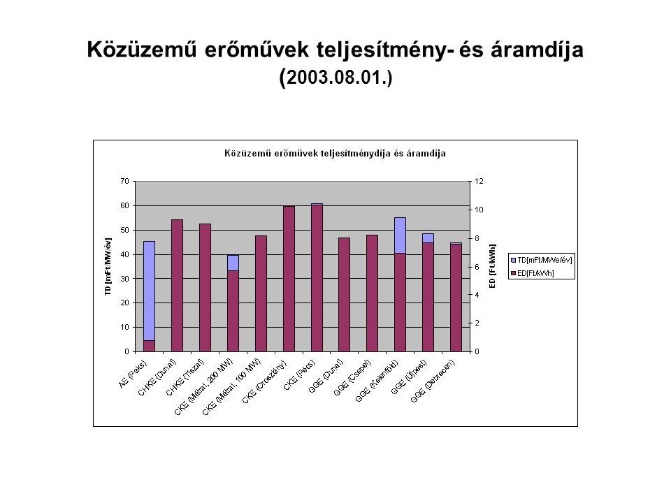 Közüzemű erőművek teljesítmény- és áramdíja ( 2003.08.01.)