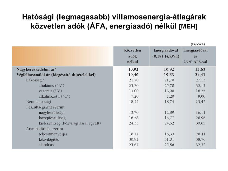 Hatósági (legmagasabb) villamosenergia-átlagárak közvetlen adók (ÁFA, energiaadó) nélkül [MEH]