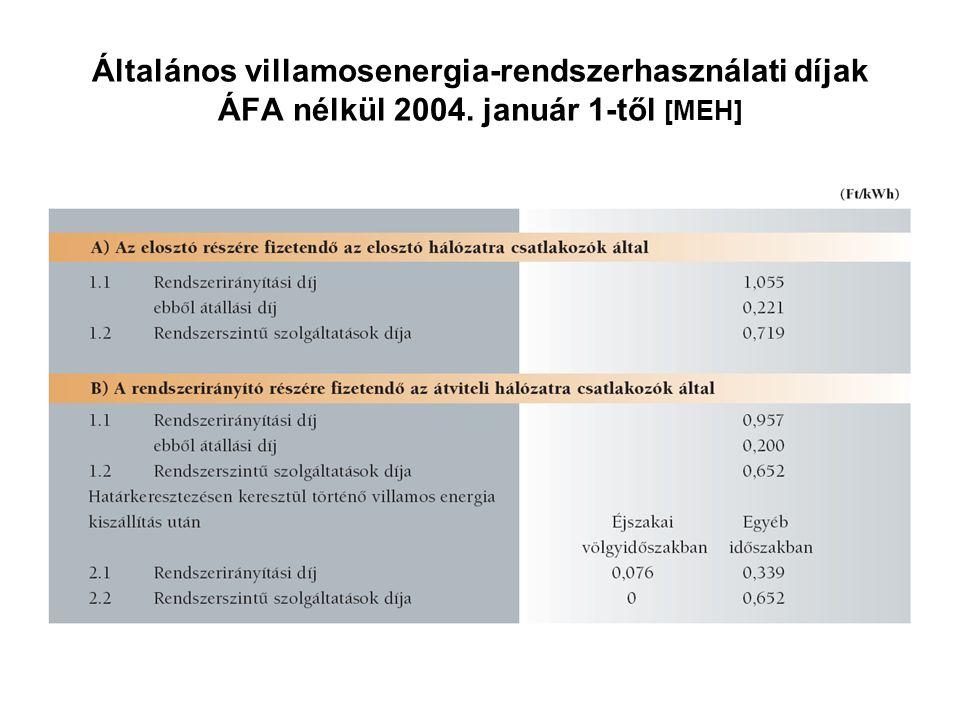 Általános villamosenergia-rendszerhasználati díjak ÁFA nélkül 2004. január 1-től [MEH]