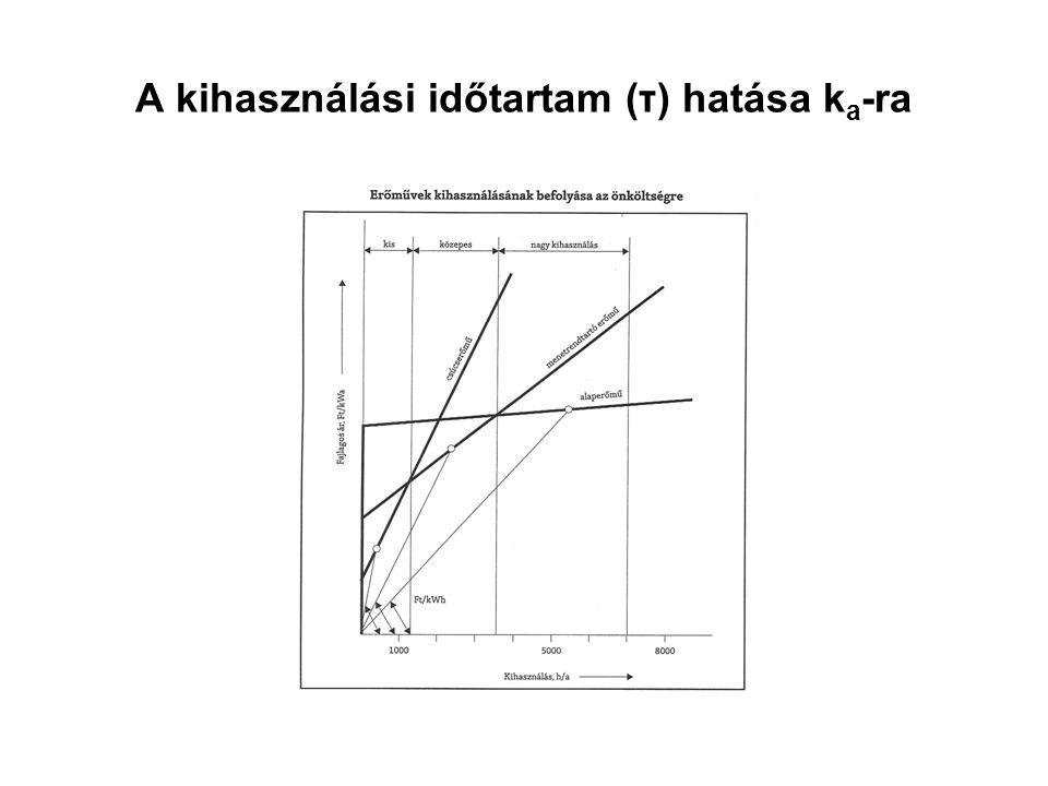 A kihasználási időtartam (τ) hatása k a -ra