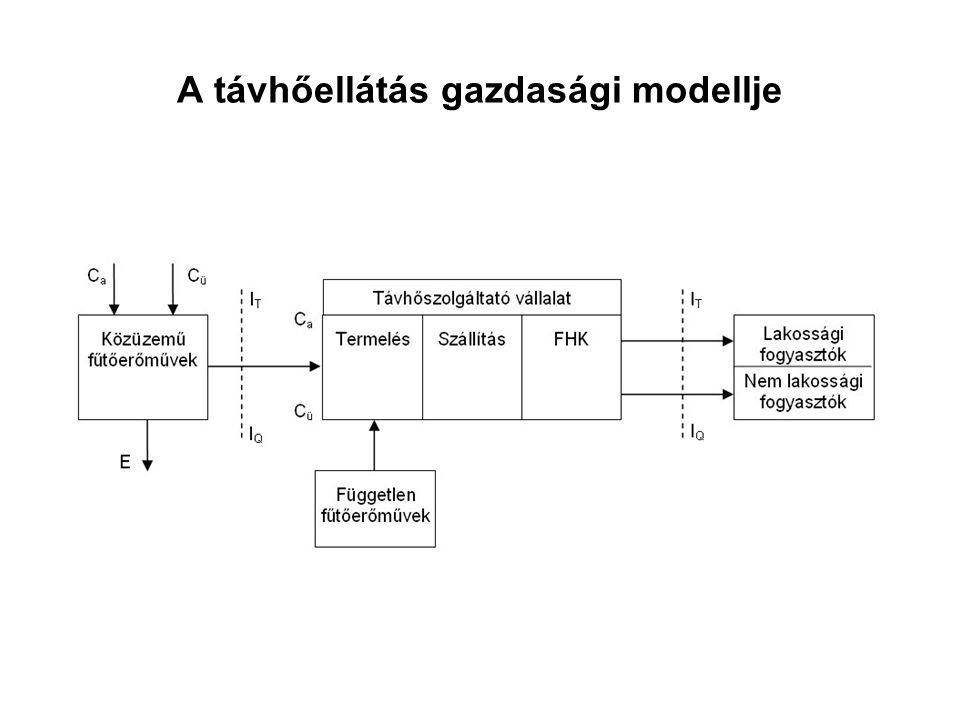 A távhőellátás gazdasági modellje