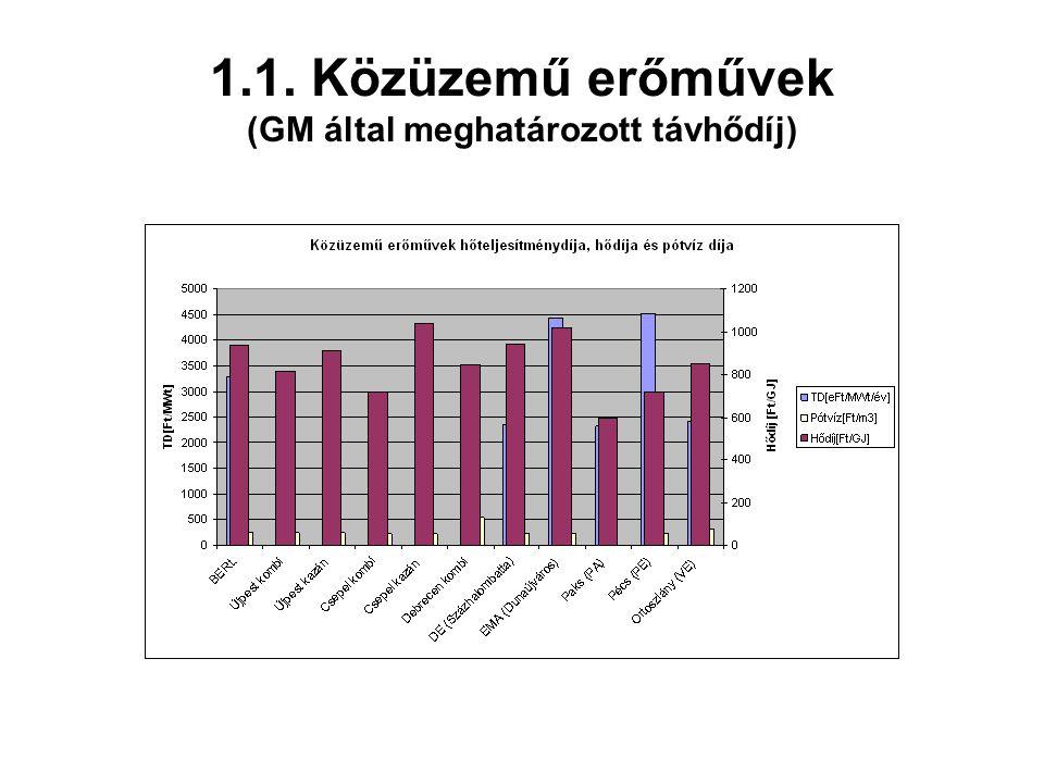 1.1. Közüzemű erőművek (GM által meghatározott távhődíj)