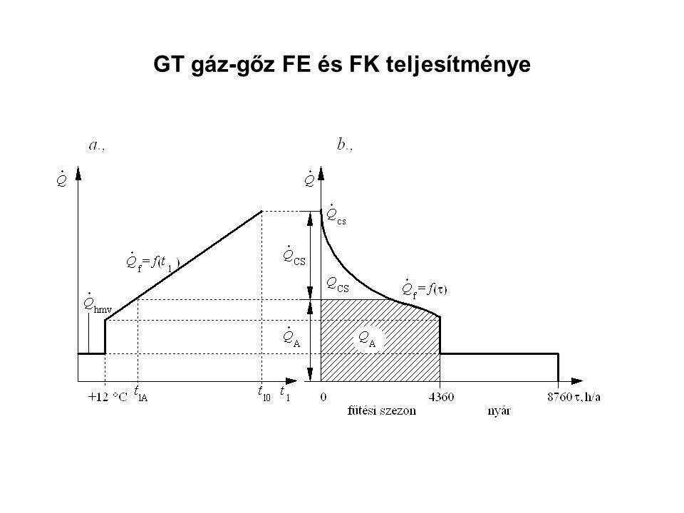 GT gáz-gőz FE és FK teljesítménye