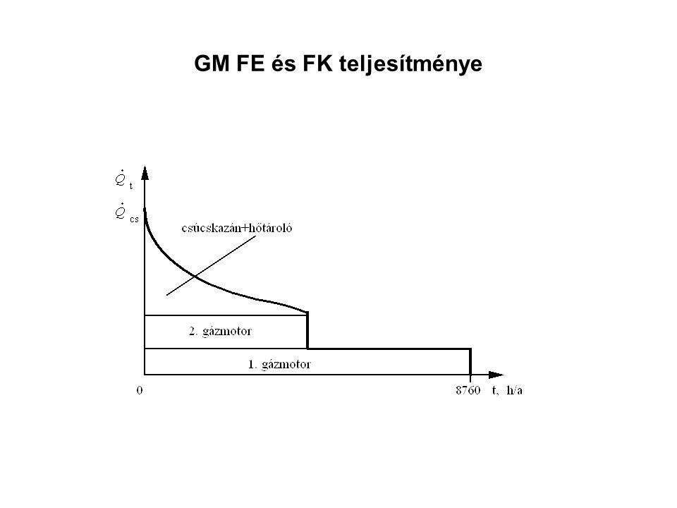 GM FE és FK teljesítménye