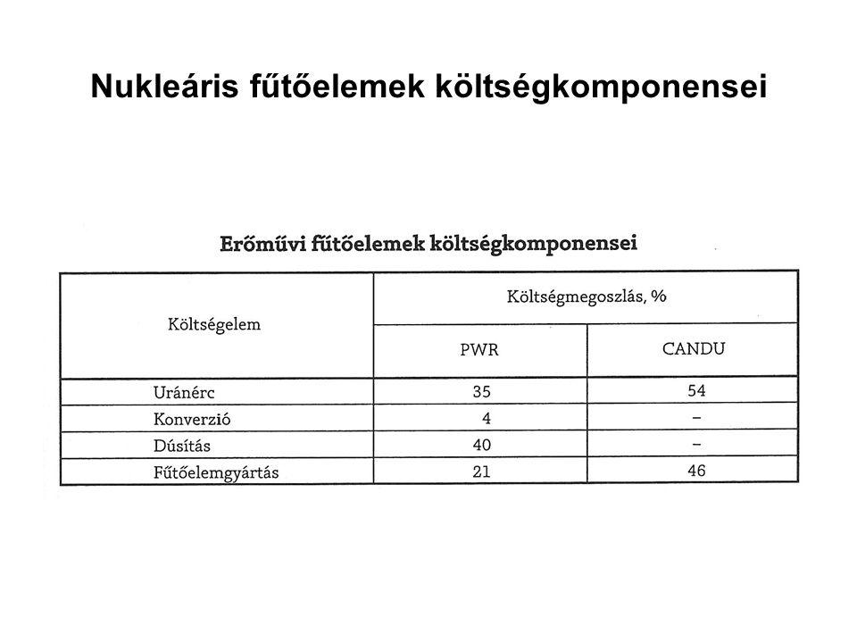 Nukleáris fűtőelemek költségkomponensei