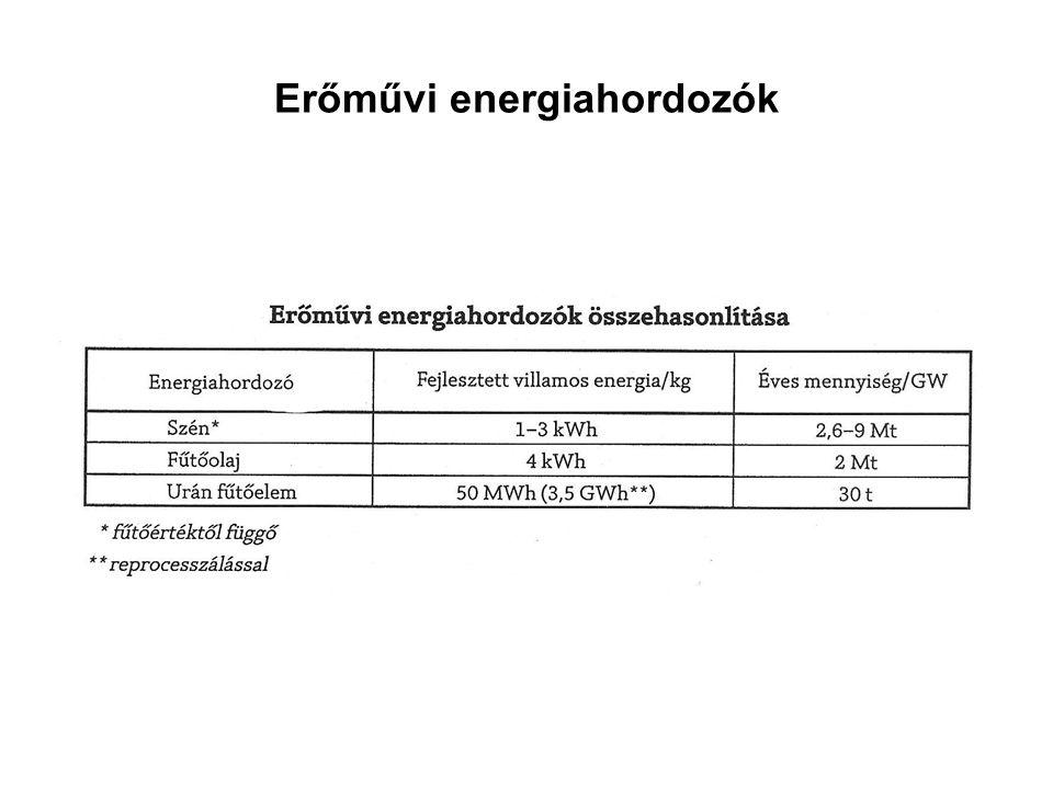 Erőművi energiahordozók