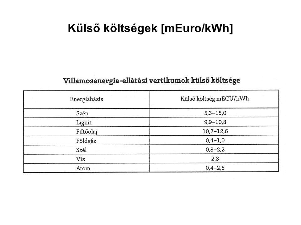 Külső költségek [mEuro/kWh]