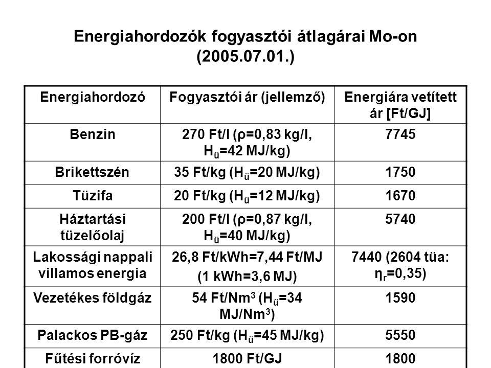 Energiahordozók fogyasztói átlagárai Mo-on (2005.07.01.) EnergiahordozóFogyasztói ár (jellemző)Energiára vetített ár [Ft/GJ] Benzin270 Ft/l (ρ=0,83 kg/l, H ü =42 MJ/kg) 7745 Brikettszén35 Ft/kg (H ü =20 MJ/kg)1750 Tüzifa20 Ft/kg (H ü =12 MJ/kg)1670 Háztartási tüzelőolaj 200 Ft/l (ρ=0,87 kg/l, H ü =40 MJ/kg) 5740 Lakossági nappali villamos energia 26,8 Ft/kWh=7,44 Ft/MJ (1 kWh=3,6 MJ) 7440 (2604 tüa: η r =0,35) Vezetékes földgáz54 Ft/Nm 3 (H ü =34 MJ/Nm 3 ) 1590 Palackos PB-gáz250 Ft/kg (H ü =45 MJ/kg)5550 Fűtési forróvíz1800 Ft/GJ1800