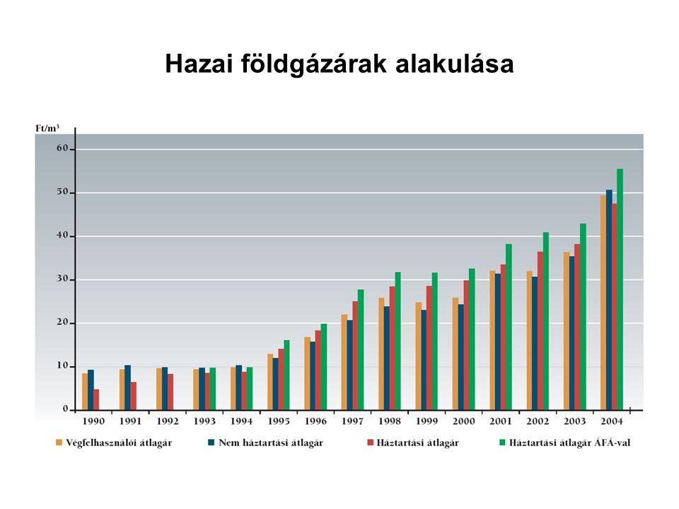Hazai földgázárak alakulása
