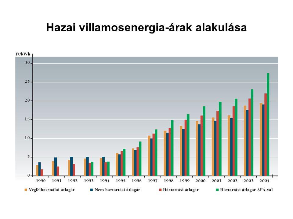 Hazai villamosenergia-árak alakulása