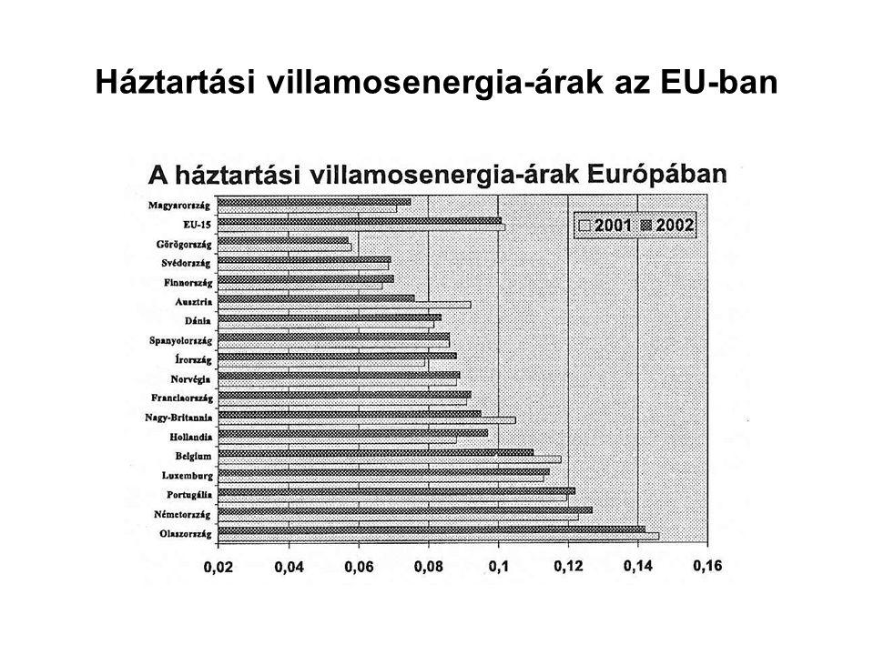 Háztartási villamosenergia-árak az EU-ban
