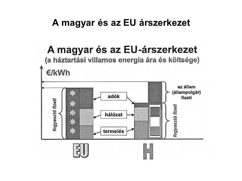 A magyar és az EU árszerkezet
