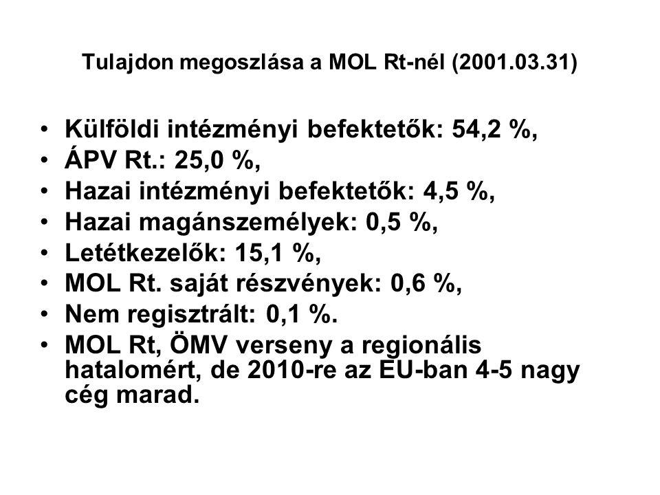 Tulajdon megoszlása a MOL Rt-nél (2001.03.31) Külföldi intézményi befektetők: 54,2 %, ÁPV Rt.: 25,0 %, Hazai intézményi befektetők: 4,5 %, Hazai magánszemélyek: 0,5 %, Letétkezelők: 15,1 %, MOL Rt.