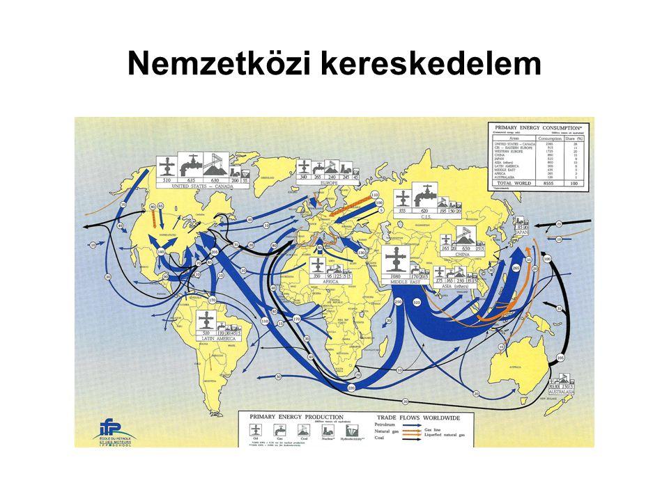 Nemzetközi kereskedelem