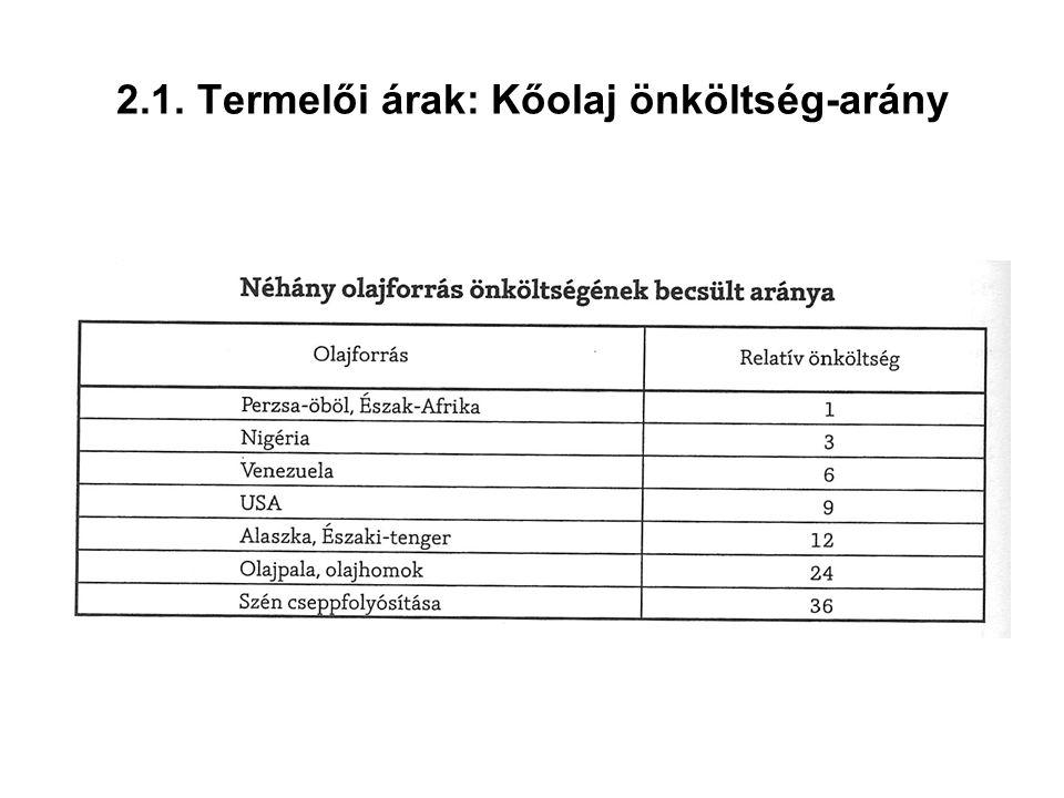 2.1. Termelői árak: Kőolaj önköltség-arány
