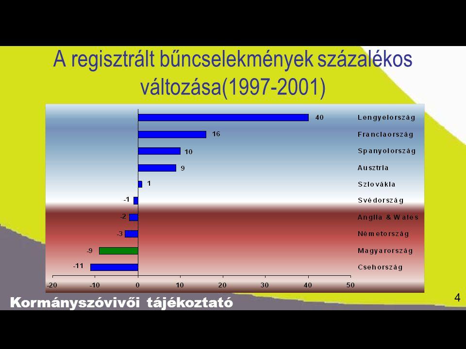 Kormányszóvivői tájékoztató 4 A regisztrált bűncselekmények százalékos változása(1997-2001) 4