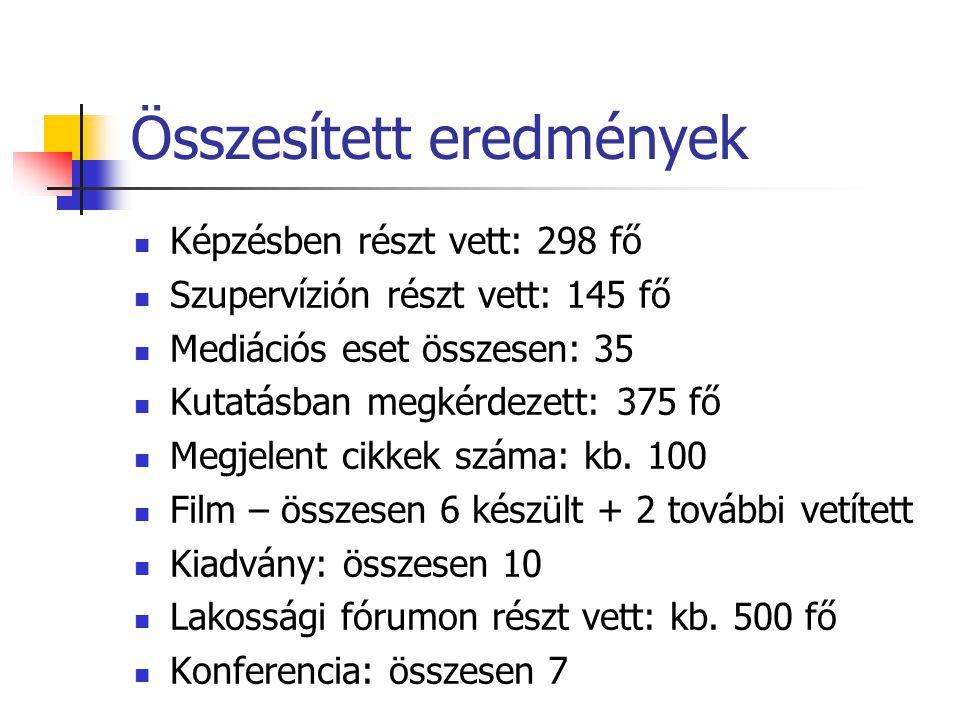 Összesített eredmények Képzésben részt vett: 298 fő Szupervízión részt vett: 145 fő Mediációs eset összesen: 35 Kutatásban megkérdezett: 375 fő Megjelent cikkek száma: kb.