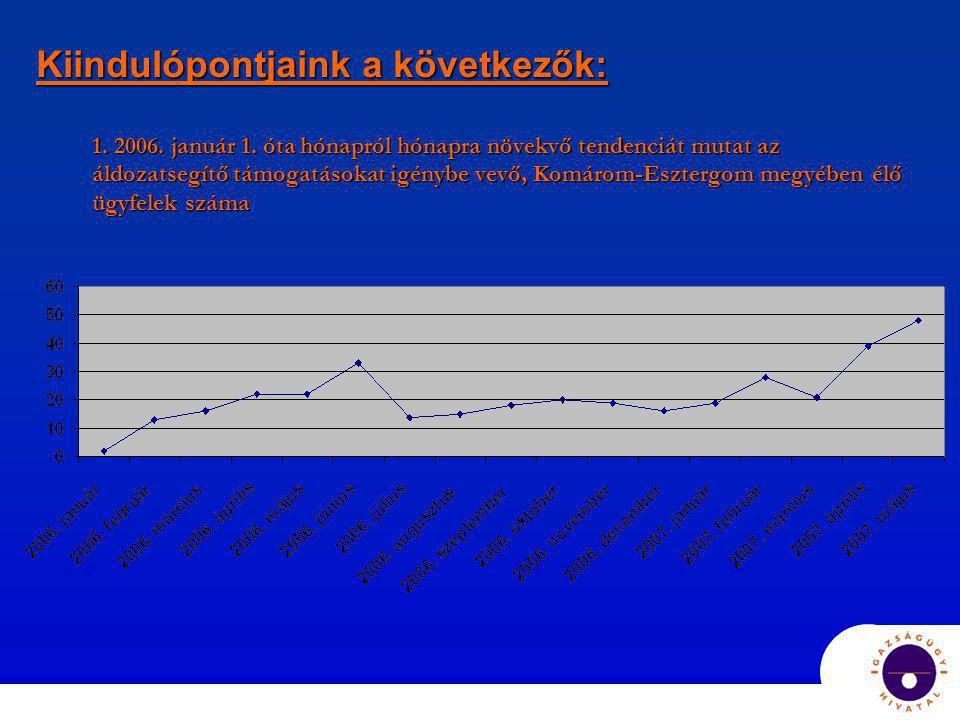 Kiindulópontjaink a következők: 1. 2006. január 1. óta hónapról hónapra növekvő tendenciát mutat az áldozatsegítő támogatásokat igénybe vevő, Komárom-