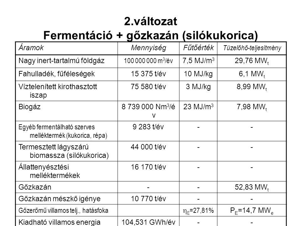 ÁramokMennyiségFűtőérték Tüzelőhő-teljesítmény Nagy inert-tartalmú földgáz 100 000 000 m 3 /év 7,5 MJ/m 3 29,76 MW t Fahulladék, fűféleségek15 375 t/é