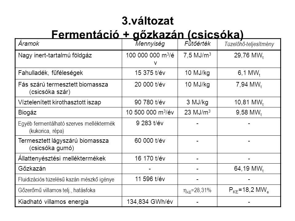 ÁramokMennyiségFűtőérték Tüzelőhő-teljesítmény Nagy inert-tartalmú földgáz100 000 000 m 3 /é v 7,5 MJ/m 3 29,76 MW t Fahulladék, fűféleségek15 375 t/é
